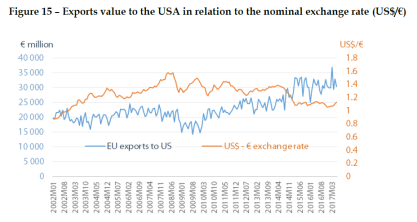 Exports value to the USA in relation to the nominal exchange rate