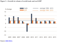 Growth in volume of world trade and real GDP