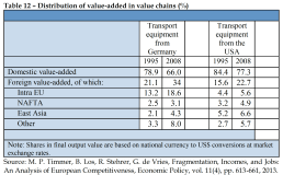 Distribution of value-added in value chains (%)