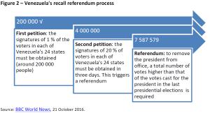 Venezuela's recall referendum process