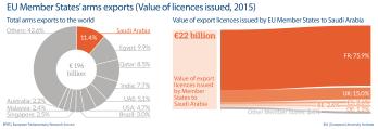 EU arms export - Saudi Arabia