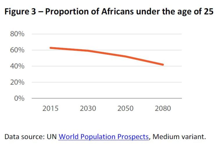 Proportion of Africans under the age of 25