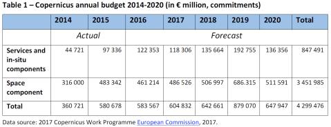 Copernicus annual budget 2014-2020