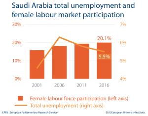 Unemployment and female labour market - Saudi Arabia
