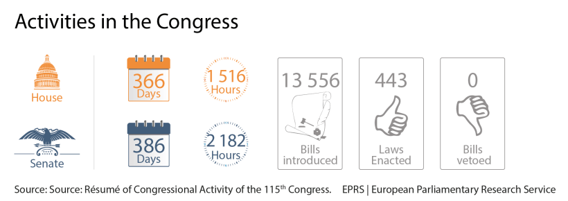 The work of the 114th Congress (January 2015 - January 2017)