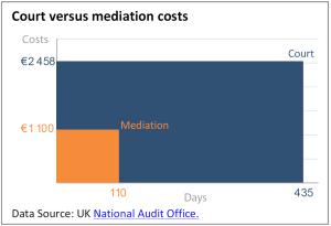Court versus mediation costs