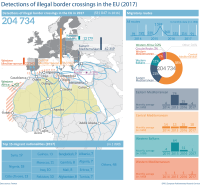 Detections of illegal border crossing in the EU