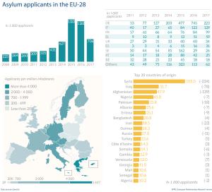 Asylum applicants in the EU-28