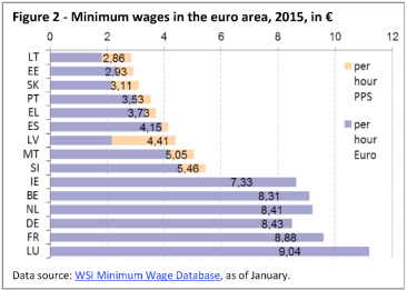 minimum wages in the euro area 2015