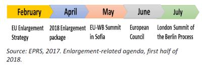 Enlargement-related agenda, first half of 2018.
