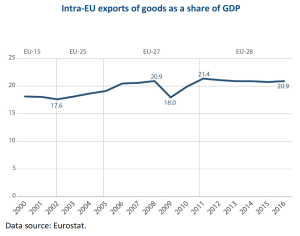 intra EU exports of goods as a share of GDP