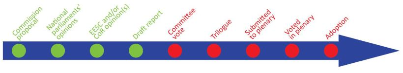 EU Legislation in progress: Committee vote