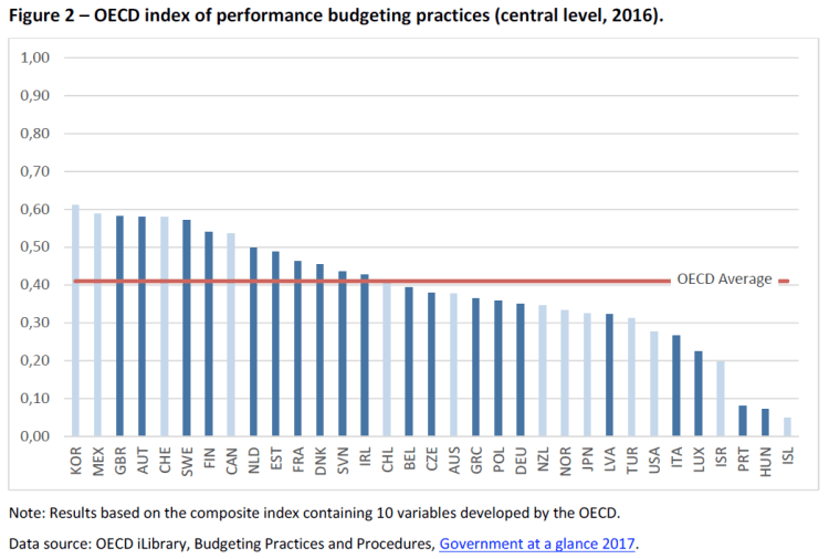 Figure 2 – OECD index of performance budgeting practices