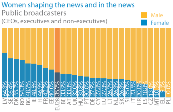 Women shaping the news and in the news -Public broadcasters
