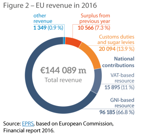 Figure 2 – EU revenue in 2016