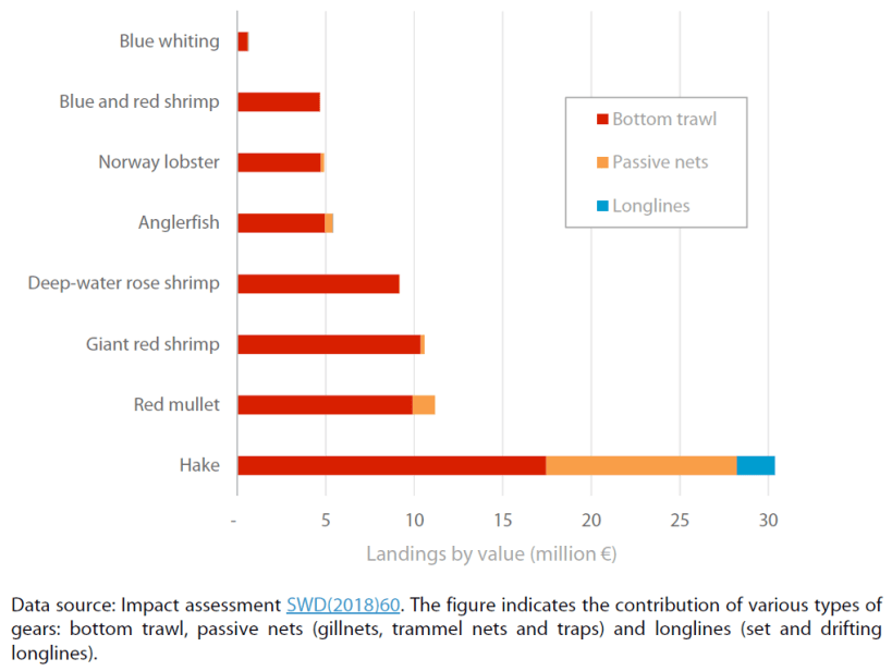 Landings of the main demersal species exploited in the western Mediterranean Sea in 2014 by value (million €)