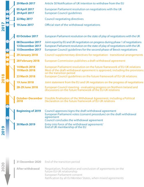 Timeline of key events in the Brexit negotiations