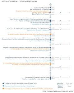 Historical evolution of the European Council