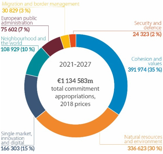 2021-2027 multiannual financial framework and new own resources: Analysis of the Commission's proposal