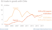 EU trade in goods with Chile