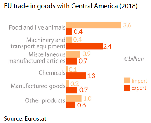 Main trade products