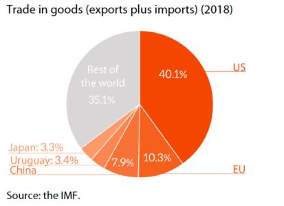 Cariforum- top 5 trade partners
