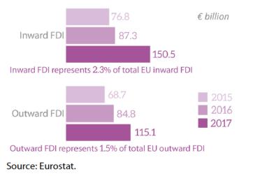 EU FDI stocks with Cariforum