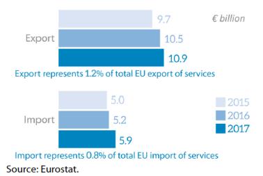 EU trade in services with Mexico