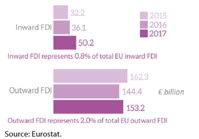 EU FDI stocks with Mexico