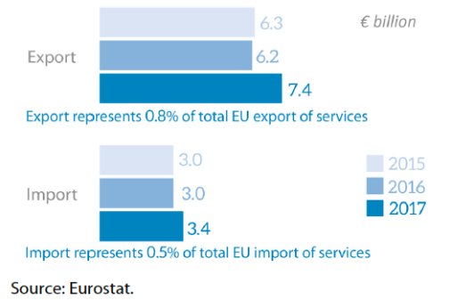 EU trade in services with the Andean Community