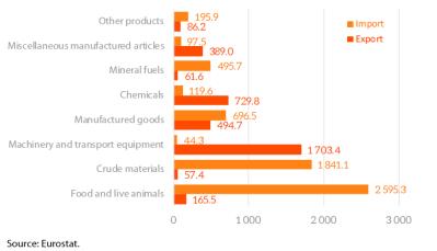 EU trade with Peru- main products
