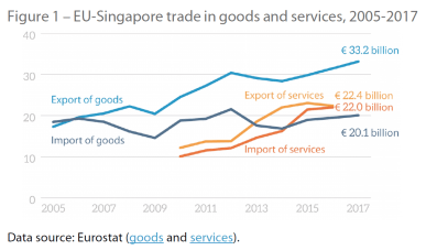 Figure 1 – EU-Singapore trade in goods and services, 2005-2017