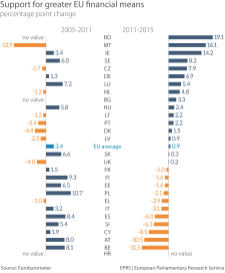 Graph 4: Support for greater EU financial means – changes by Member State, 2005-2015