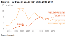 Figure 3 – EU trade in goods with Chile, 2003-2017
