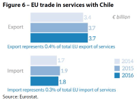 Figure 6 – EU trade in services with Chile