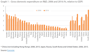 Graph 1 – Gross domestic expenditure on R&D, 2006 and 2016 (%, relative to GDP)