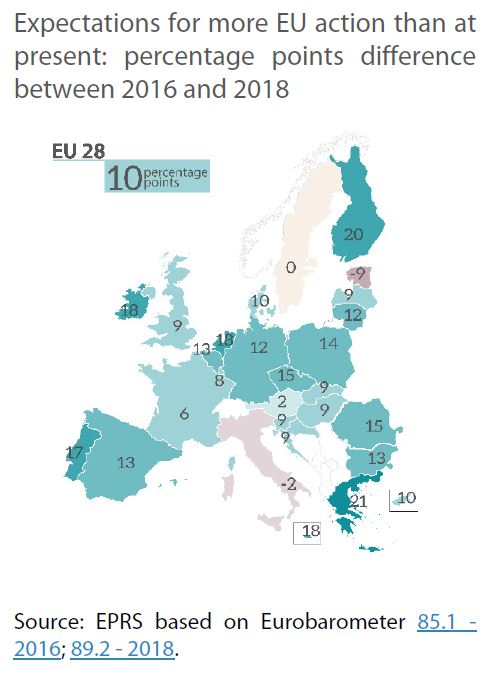 expectations for more eu action than at present - percentage points difference between 2016 and 2018