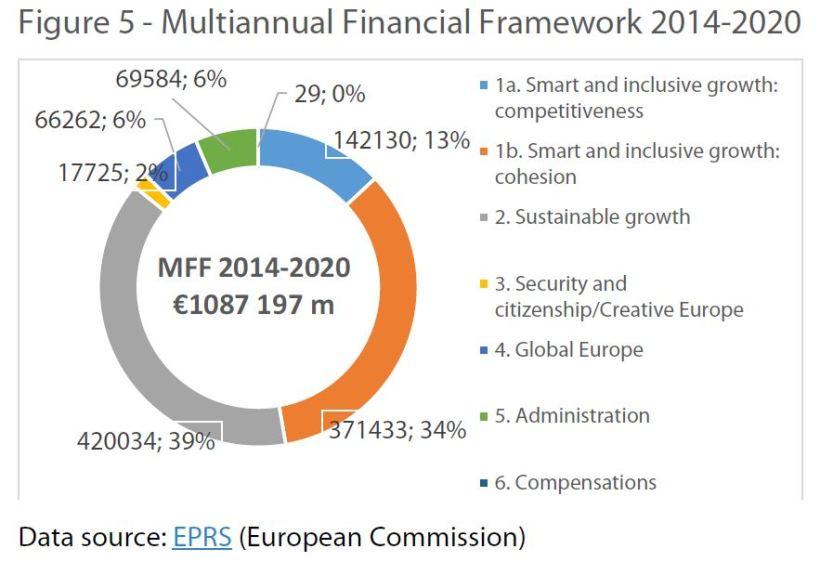 Multiannual Financial Framework 2014-2020