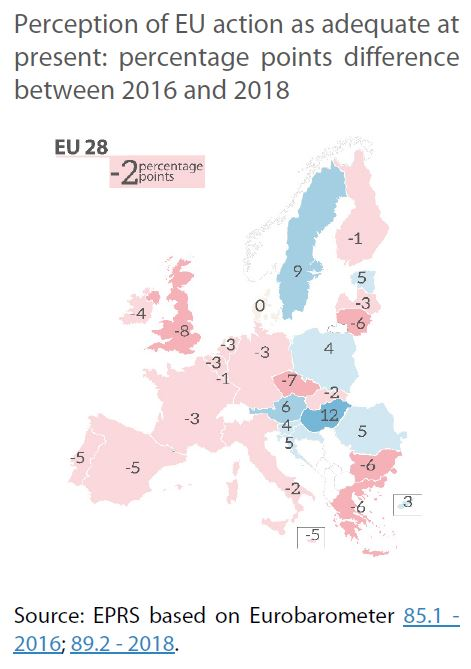 perception of eu action as adequate at present - percentage points difference between 2016 and 2018