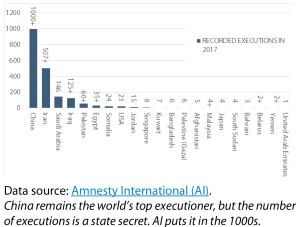 Executions per country in 2017
