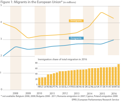 Figure 1 – Migrants in the European Union* (in millions)