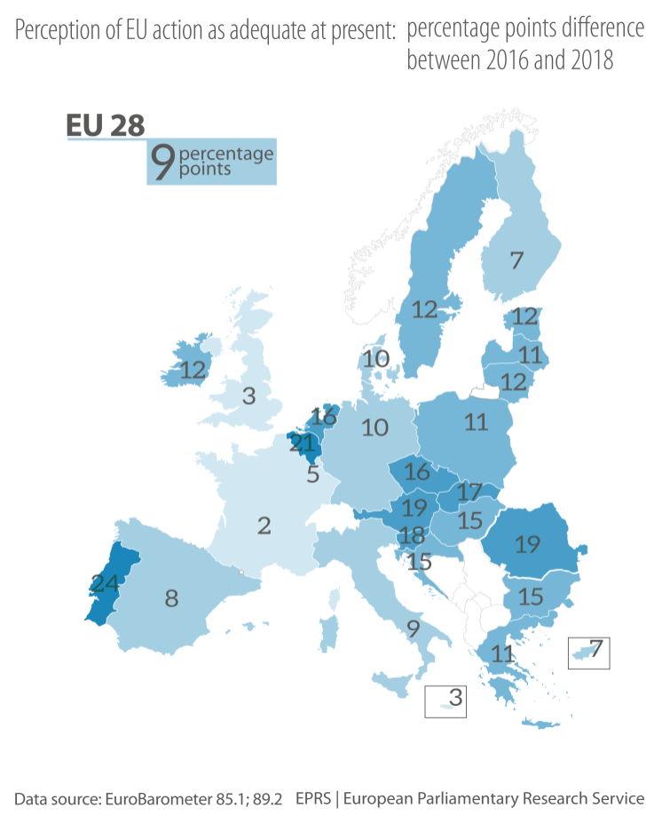 Figure 3 – Perception of EU action as adequate at present: percentage points difference between 2016 and 2018