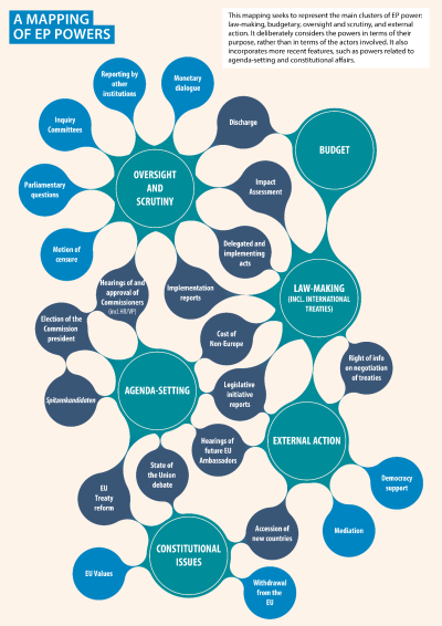 a mapping of EP powers