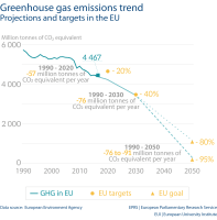 Greenhouse gas emissions trend Projections and targets in the EU