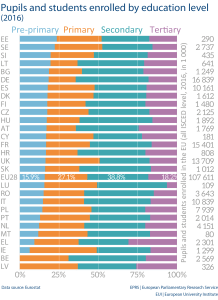 Pupils and students enrolled by education level (2016)