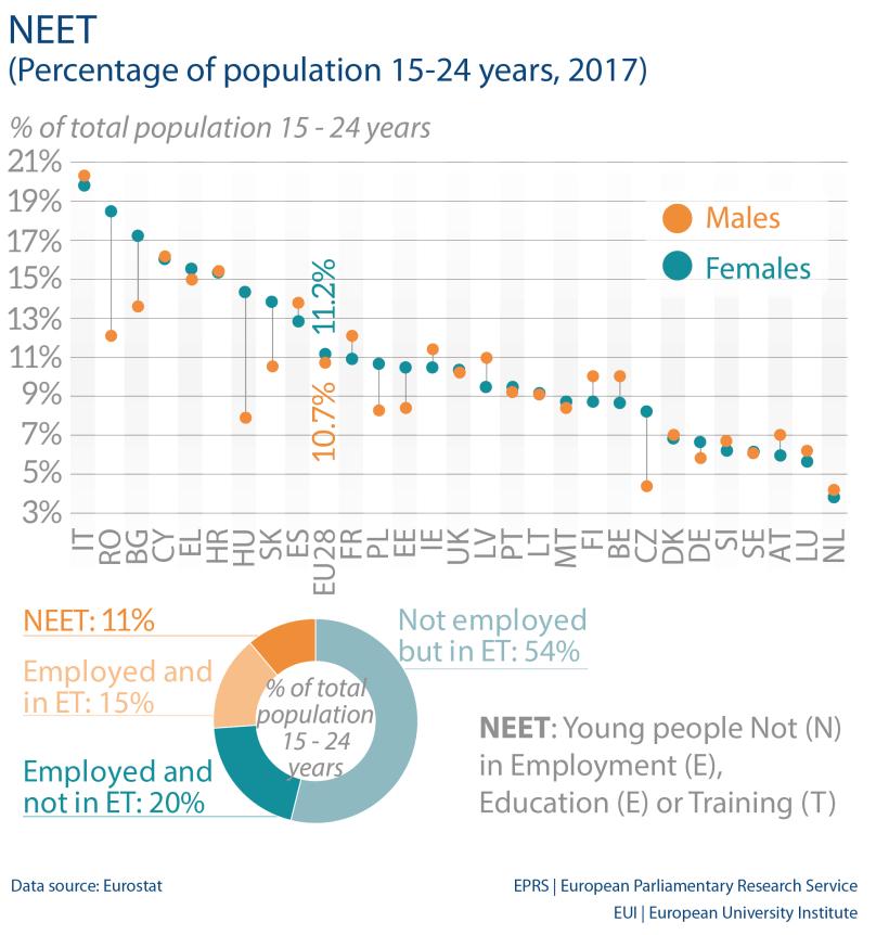 NEET (Percentage of population 15-24 years, 2017)