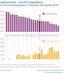 Labour force - non-EU population (% of non-EU population 15-64 years, 4th quarter 2018)