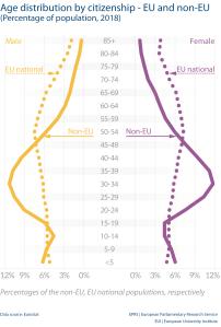 Age distribution by citizenship - EU and non-EU (Percentage of population, 2018)