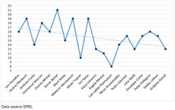Figure 4 – Number of topics per speaker