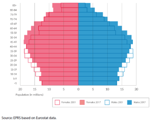 Figure 2 – EU-28 population pyramids, 2001 and 2017 (number of women and men by age tranches)